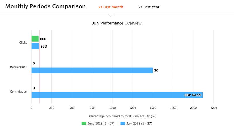 July Blogging Month