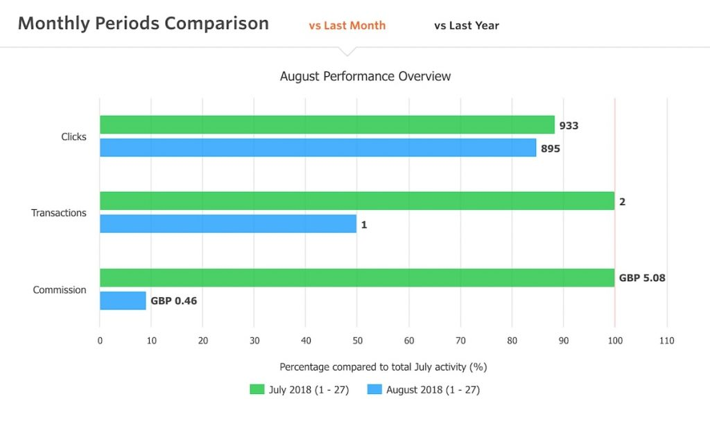 August Blogging Month: Blog Report & Income Report