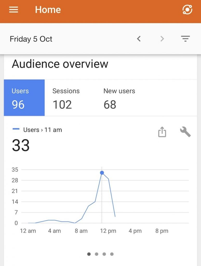 October Blogging Month and Income Report - Google Analytics Stats